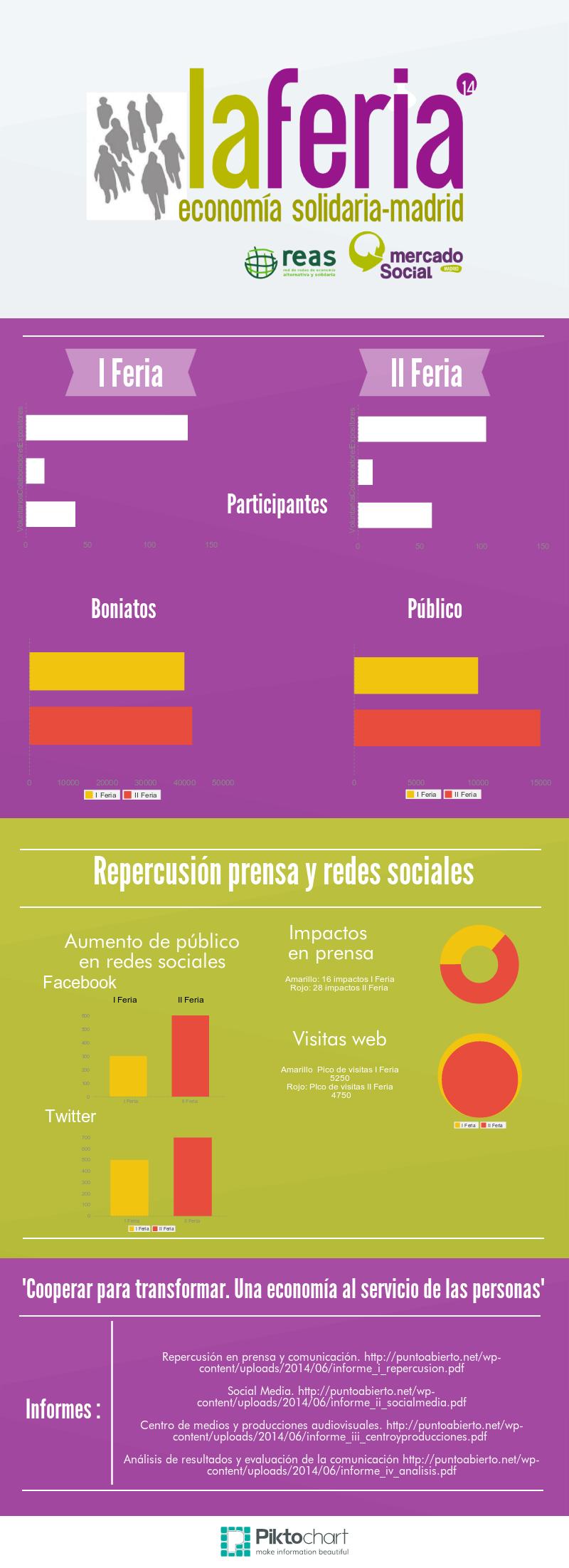Feria de Economía solidaria de Madrid Copy